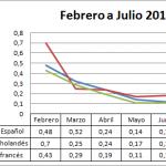 Precio medio en origen del pepino 2013-2014
