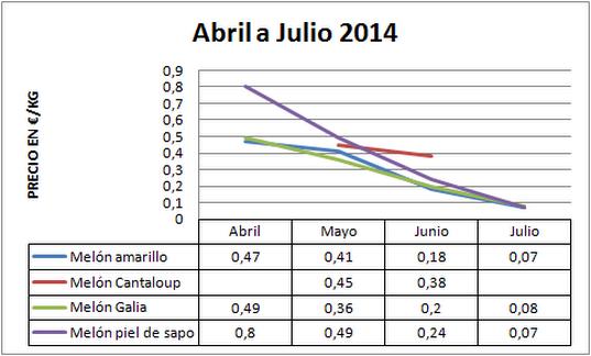Precio medio en origen del melón 2013-2014
