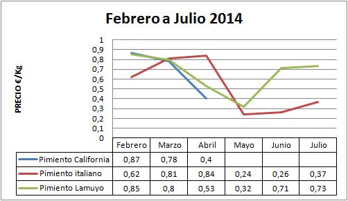 Precio medio en origen del pimiento 2013-2014
