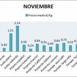 Pizarra de precios de hortalizas noviembre 14