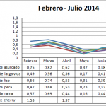Precio medio en origen del tomate 2013-2014