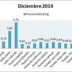 Pizarra de precios de hortalizas diciembre 14