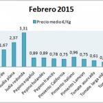 Pizarra de precios de hortalizas febrero 15
