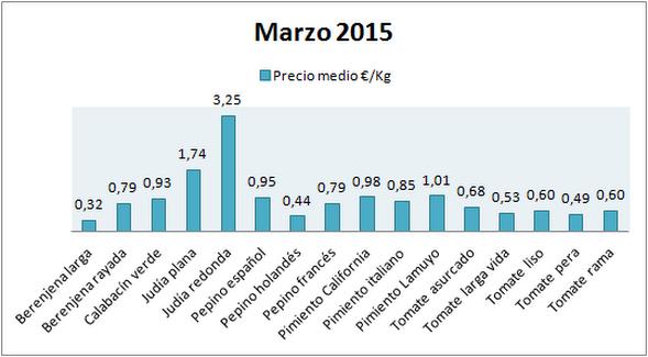 Pizarra de precios hortalizas marzo 15