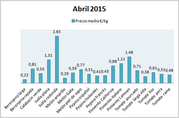 Pizarra de precios por variedades de hortalizas en abril