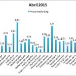 Pizarra de precios por variedades de hortalizas en mayo