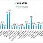 Pizarra de precios por variedades de hortalizas en junio