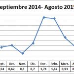 Precio medio en origen del calabacín campaña 14 -15
