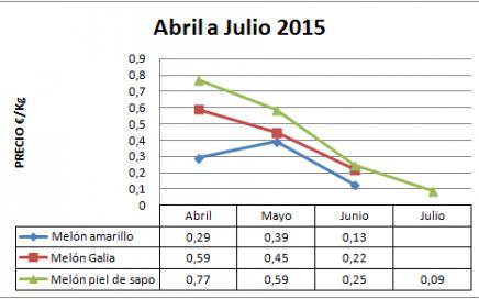 Precio en origen del melón campaña 2015