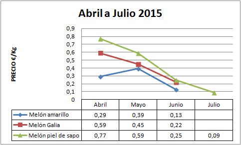 Precio medio en origen del melón campaña 14-15