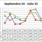 Precio medio en origen del pepino campaña 14-15