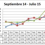 Precio medio en origen del pimiento campaña 14-15
