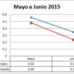 Precio medio en origen de la sandía campaña 2015