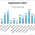 Pizarra de precios tipos de hortalizas septiembre 15