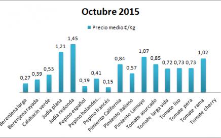 Precios en origen de hortalizas de Almería octubre 15