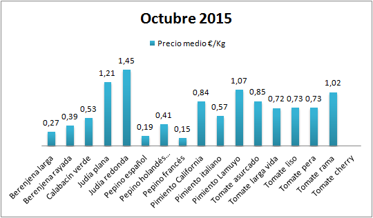Pizarra de precios tipos de hortalizas octubre 15