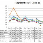 Precio medio en origen del tomate campaña 14-15