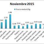 Pizarra de precios tipos de hortalizas noviembre 15