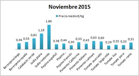 Precios en origen de hortalizas de Almería noviembre 15