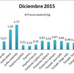 Pizarra de precios tipos de hortalizas diciembre 15