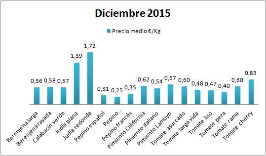 Precios en origen de hortalizas de Almería diciembre 15