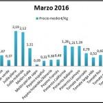 Pizarra de precios tipos de hortalizas marzo 16