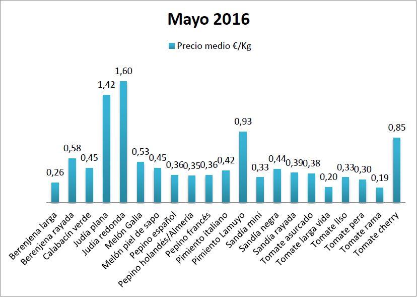 Pizarra de precios de hortalizas mayo 16