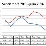 Pizarra de precios de la berenjena campaña 15-16