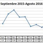 Pizarra de precios del calabacín campaña 15-16