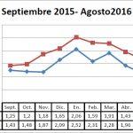 Pizarra de precios judía verde campaña 2015-2016
