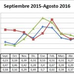 Pizarra de precios del pepino campaña 15-16