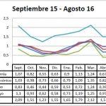 Pizarra de precios del pimiento campaña 15-16