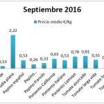 Pizarra de precios de hortalizas septiembre 16