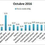Pizarra de precios de hortalizas octubre 16