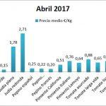 Pizarra de precios de hortalizas abril 17
