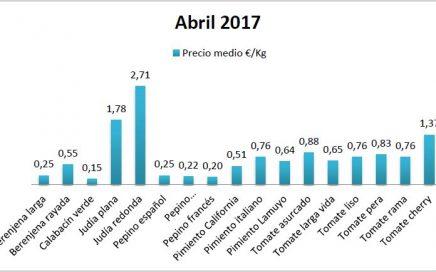 Precios en origen de hortalizas en abril 17