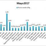 Pizarra de precios de hortalizas mayo 17