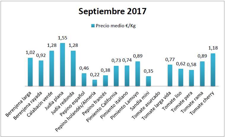 Precios en origen hortalizas septiembre 17