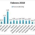 Pizarra de precios de hortalizas febrero 2018