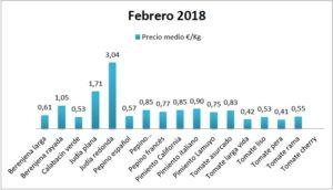 Precios en origen de hortalizas febrero 18