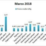 Pizarra de precios de hortalizas marzo 2018