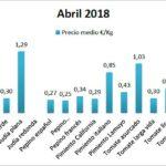 Pizarra de precios de hortalizas abril 18