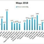 Pizarra de precios de hortalizas mayo 18