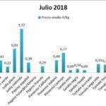 Pizarra de precios de hortalizas julio 18