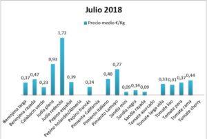 Precios en origen de hortalizas julio 18