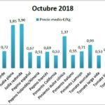 Pizarra de precios de hortalizas octubre 18