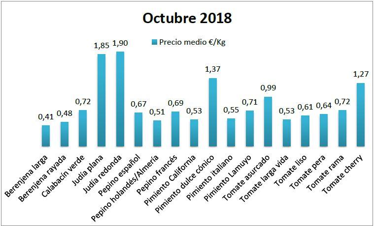 Precios en origen de hortalizas octubre 18