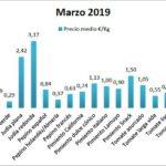 Pizarra de precios de hortalizas marzo 19