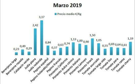 Precios en origen de hortalizas marzo 19