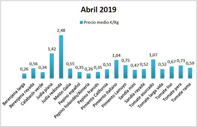 Precios en origen de hortalizas abril 19